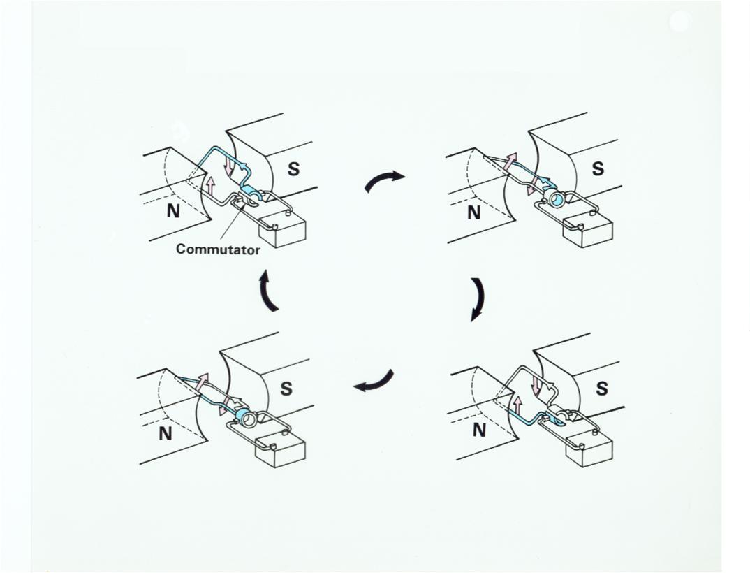 Starter crixs jika di tengah tengah medan magnet dialirkan arus listrik maka akan timbul gaya elektromagnet pada gambar disamping medan magnet dari kutup utara n ccuart Choice Image